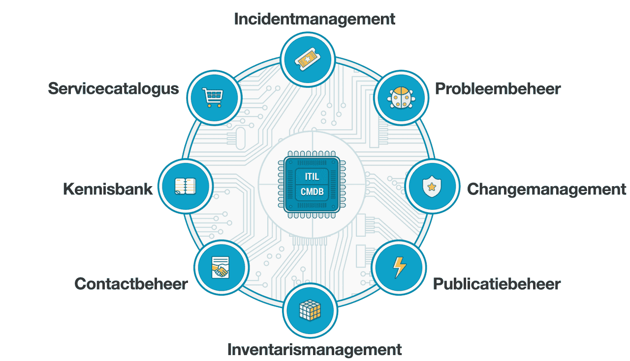 FreshService ITIL Servicedesk